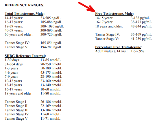 What is free testosterone, Free Testosterone Levels by Age Chart with reference ranges